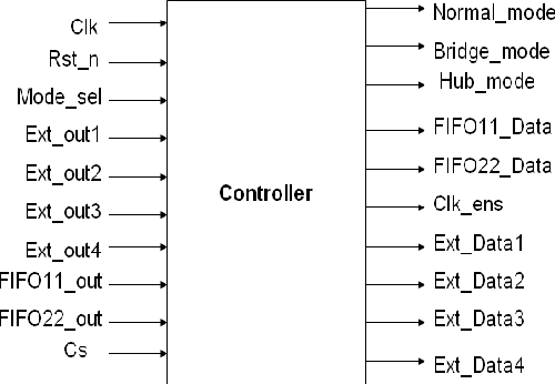 PDF] Multi-UART Controller with Programmable Modes of