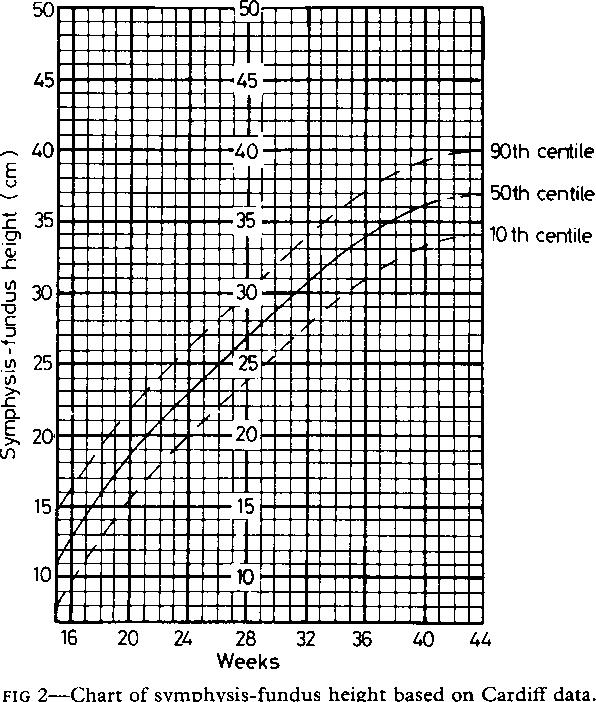 Figure 2 from Antenatal screening by measurement of