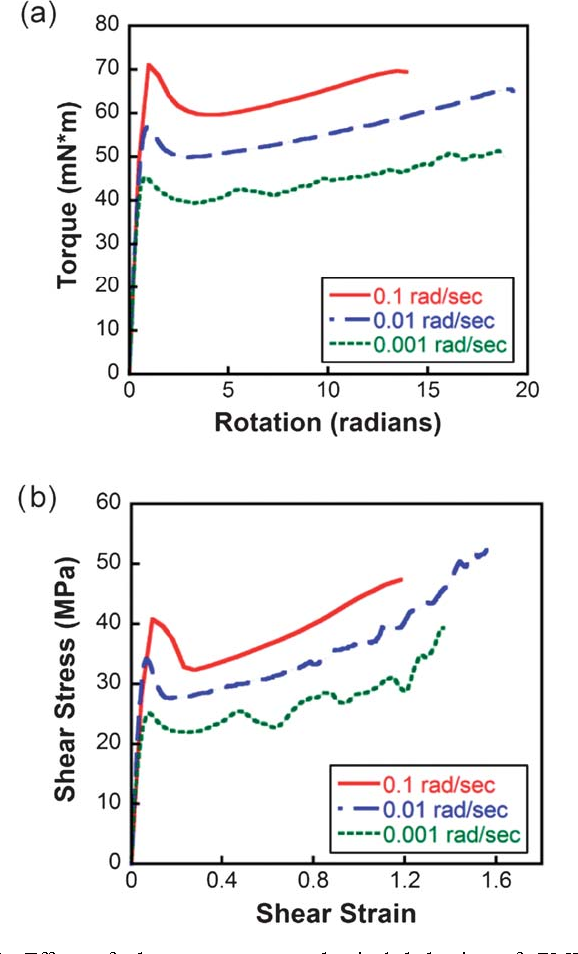 Figure 4 from Shear activation of mechanophore-crosslinked