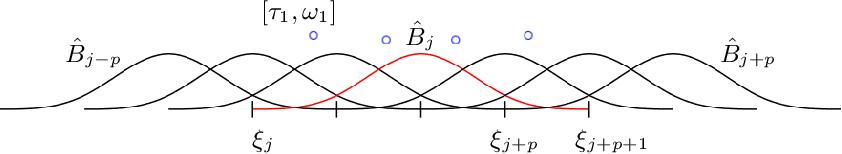 PDF] Efficient mass and stiffness matrix assembly via