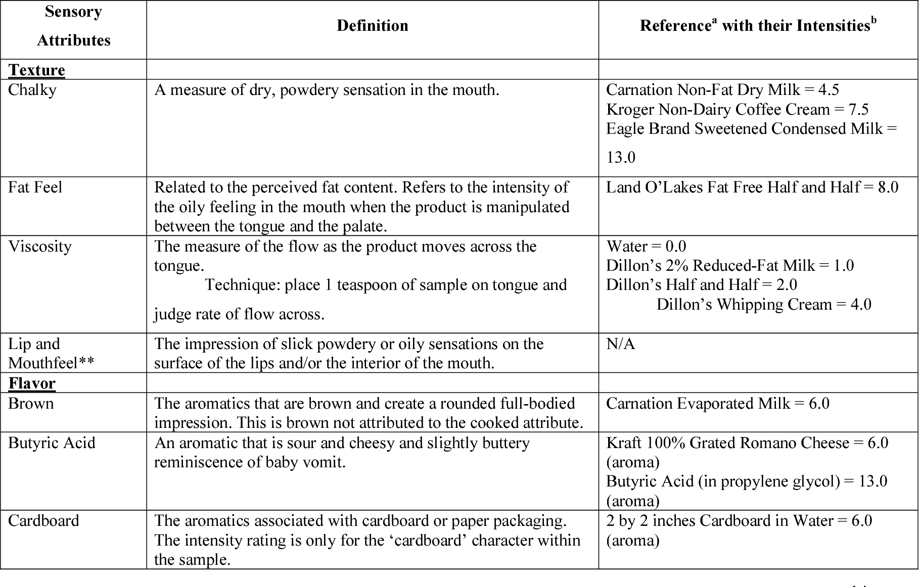 Table 2 From Comparison Of The Sensory Properties Of Uht Milk From
