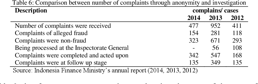 Pdf Dealing With Fraudulent Financial Statement In Business Organizations Through Whistleblowing System And Staff Awareness Of Fraud Semantic Scholar