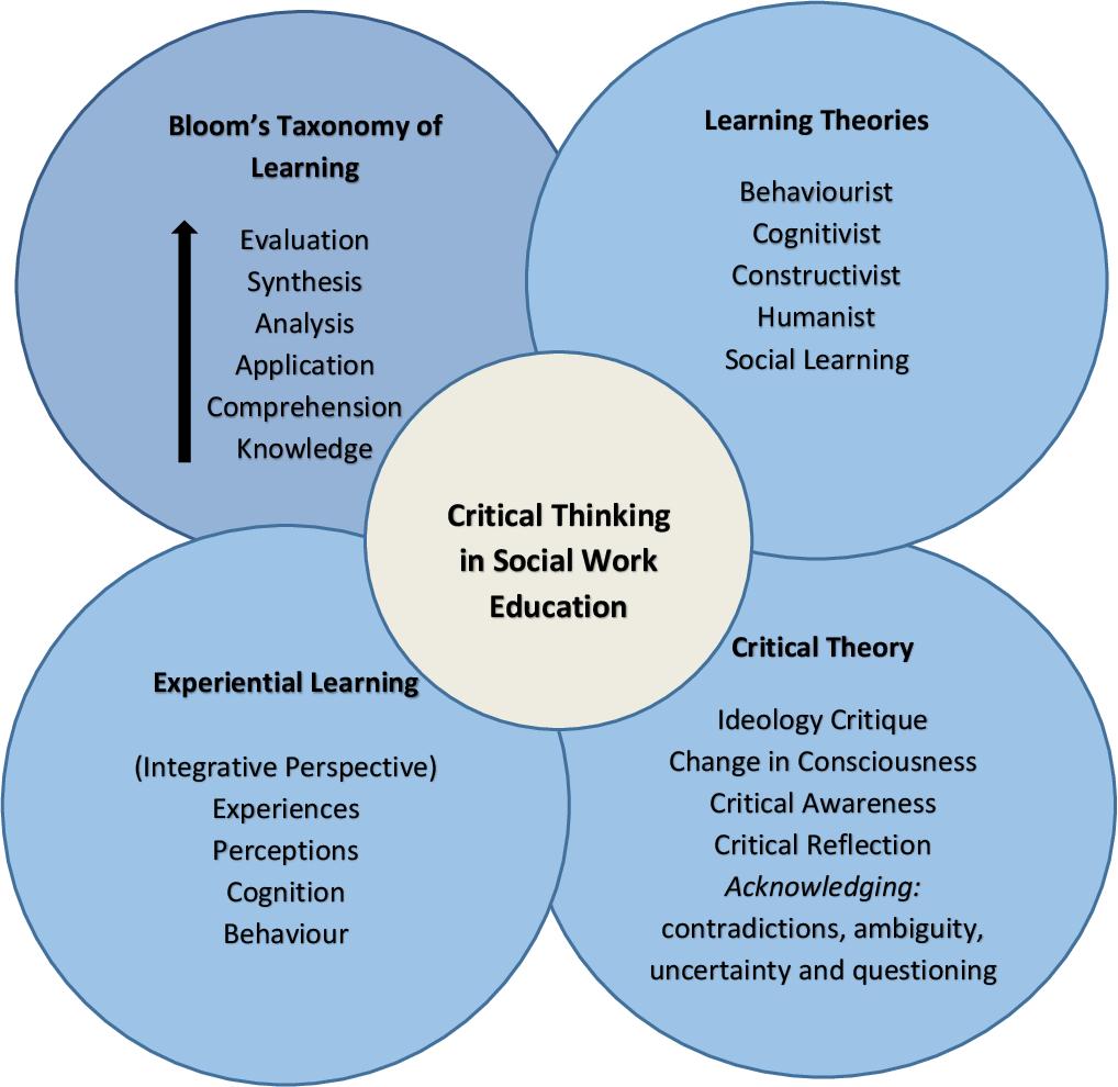Critical Thinking Social Work