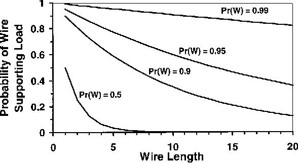 Figure 2 from LEONARDO DA VINCI'S TENSILE STRENGTH TESTS ... on
