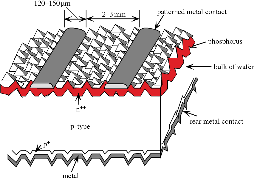 Figure 7 from Silicon solar cells: state of the art