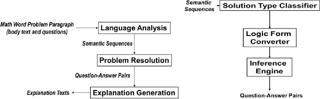 Figure 1 from Explanation Generation for a Math Word Problem ... on working math, block art math, concept map math, mind map math, block figure math, dimensions math, fashion design math, function math, cross section math, flow chart math,