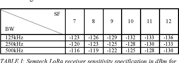 Table I from Performance analysis of LoRa radio for an