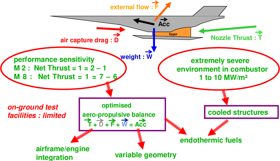 PDF] Scramjets or Dual Mode Ramjets for High Speed