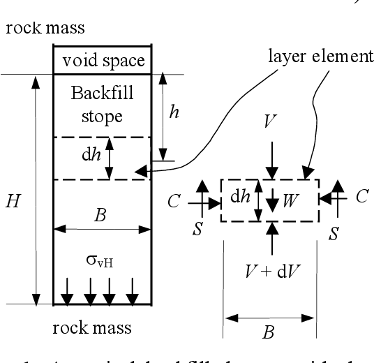 PDF] Interaction Between Backfill and Rock Mass in Narrow