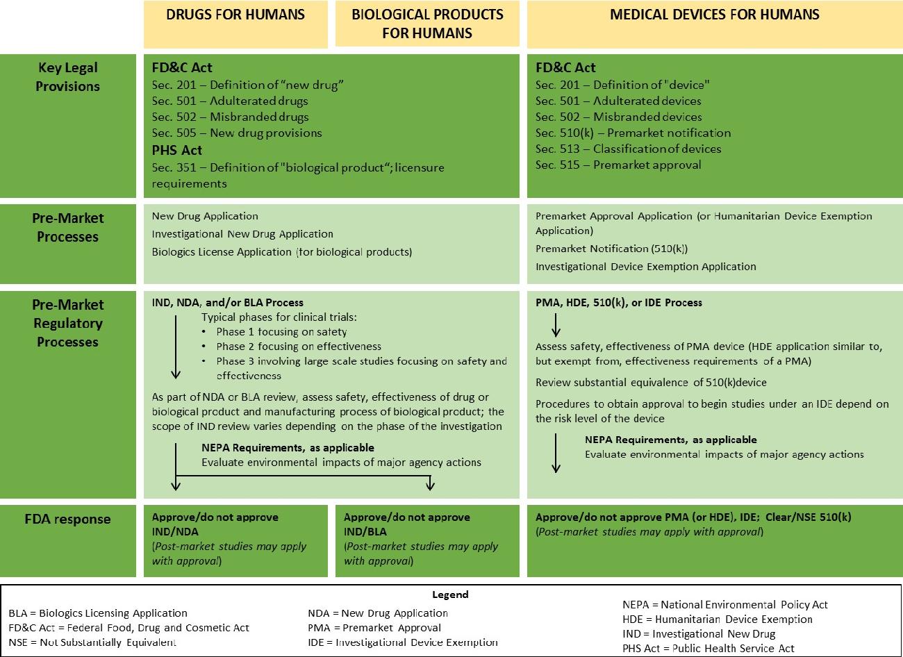 PDF] Modernizing the Regulatory System for Biotechnology