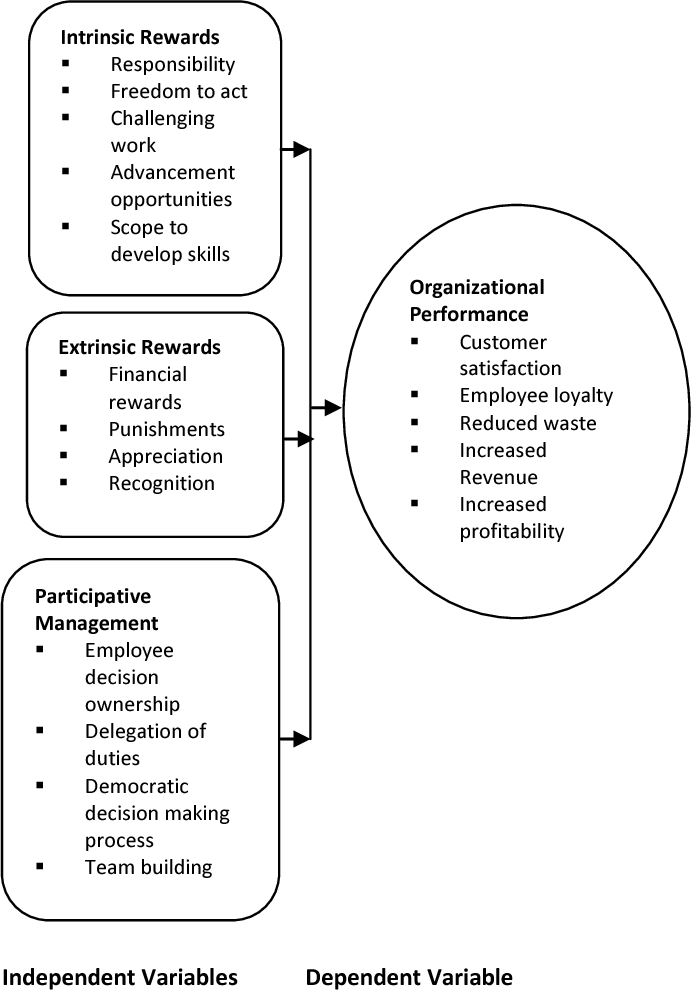 Pdf Effect Of Employee Motivation On Organizational
