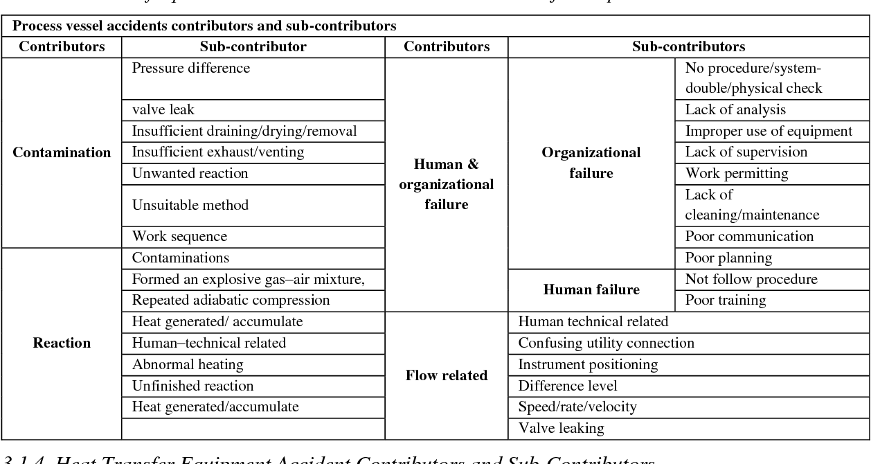 PDF] A Tool to Identify the Proactive Corrective Actions