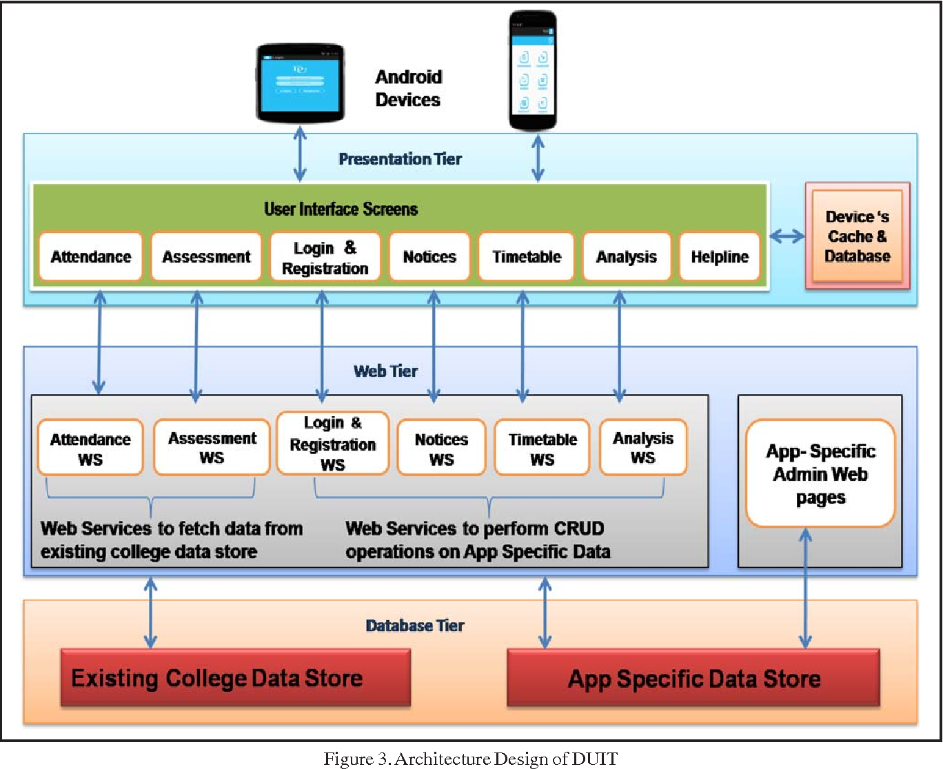 PDF] A Mobile App Architecture for Student Information