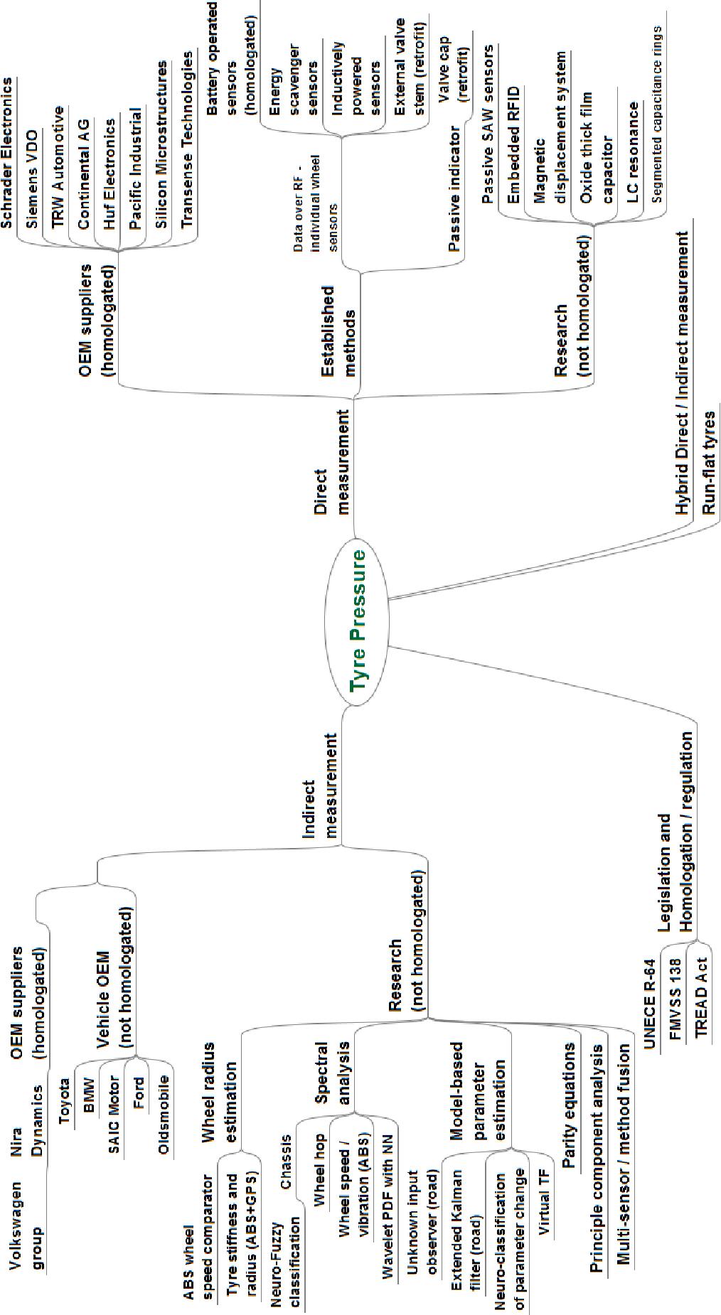 PDF] Automotive tyre fault detection - Semantic Scholar