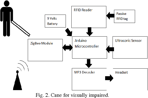 Figure 2 from RFID Based Indoor Navigation with Obstacle