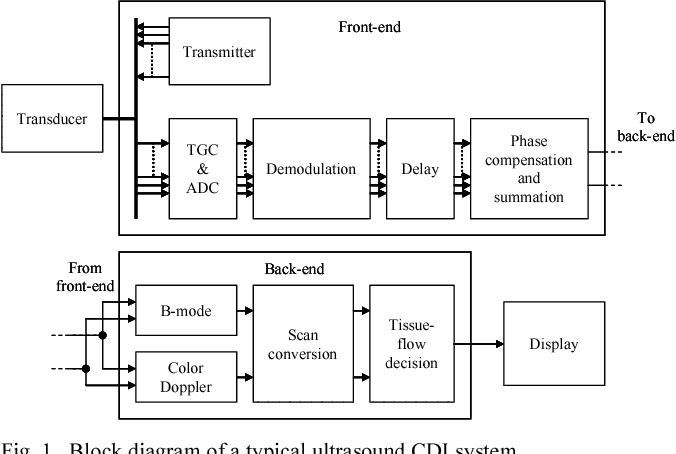 Figure 1 from P2D-6 Ultrasound Color Doppler Imaging on a Fully  Programmable Architecture | Semantic ScholarSemantic Scholar