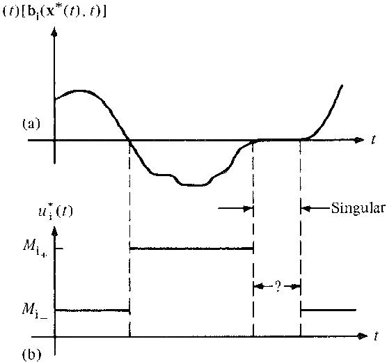 figure 5-18