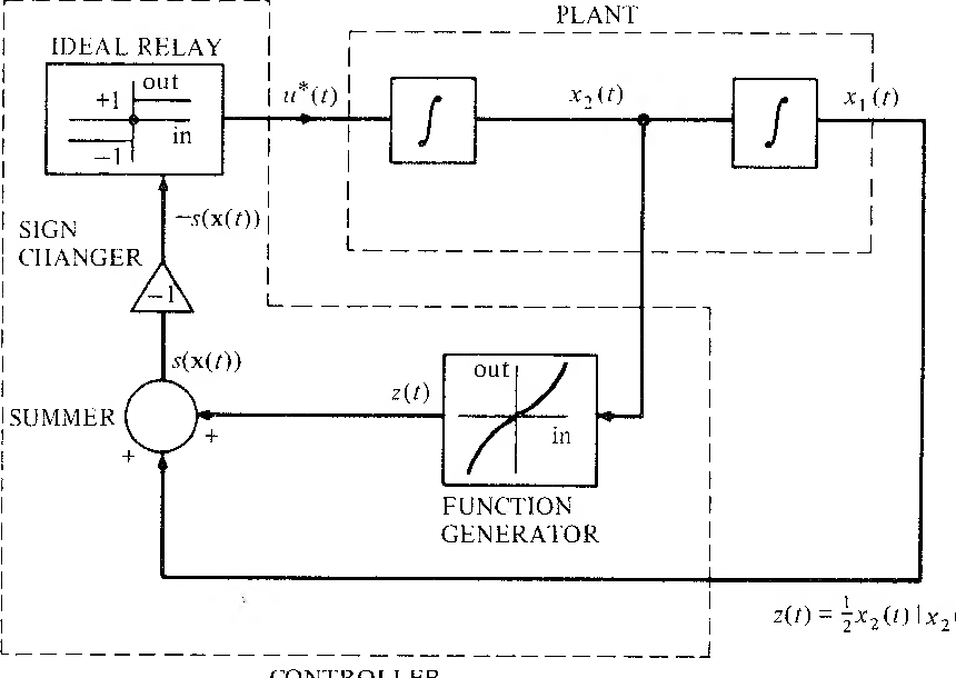 figure 5-22