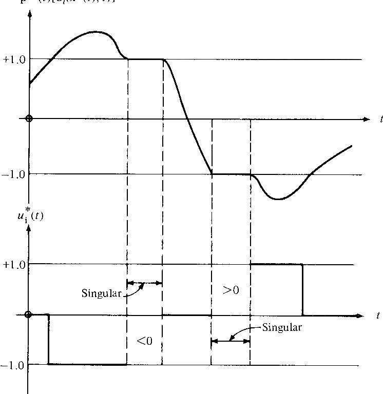 figure 5-25