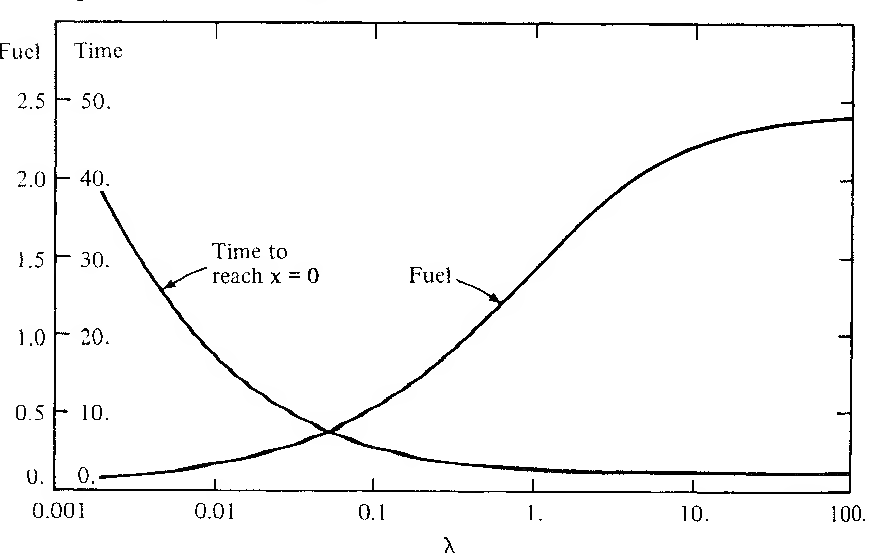 figure 5-35