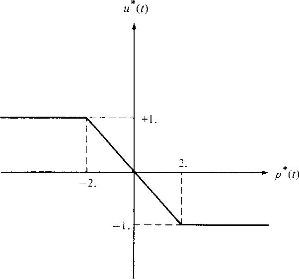 figure 5-36