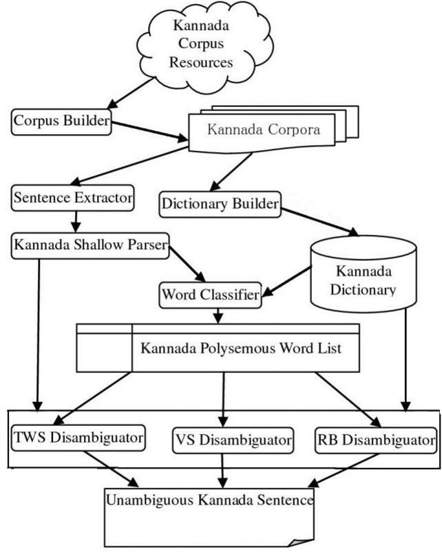 Kannada Word Sense Disambiguation For Machine Translation Semantic Scholar
