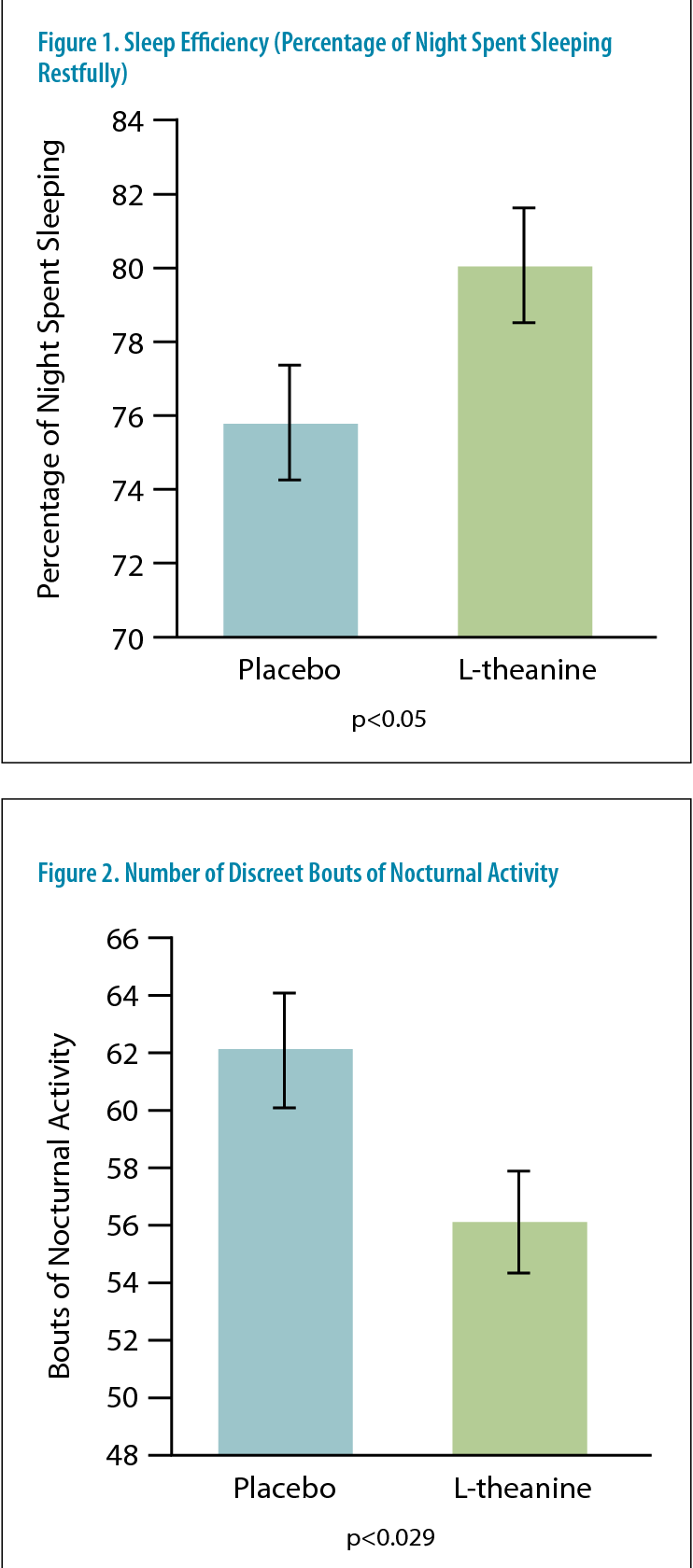 PDF] The effects of L-theanine (Suntheanine®) on objective