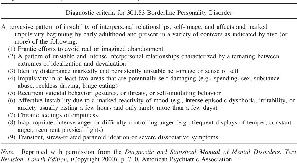 PDF] A biosocial developmental model of borderline personality ...