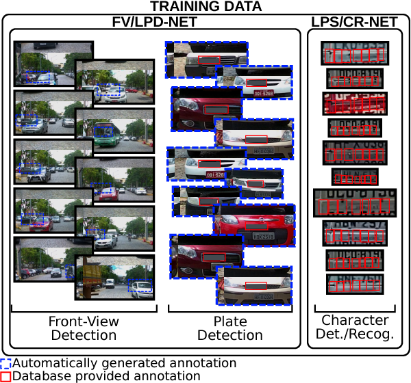 Figure 3 from Real-Time Brazilian License Plate Detection