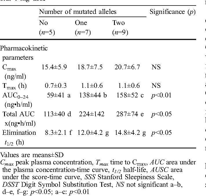 Table 2 from Pharmacokinetics and pharmacodynamics of