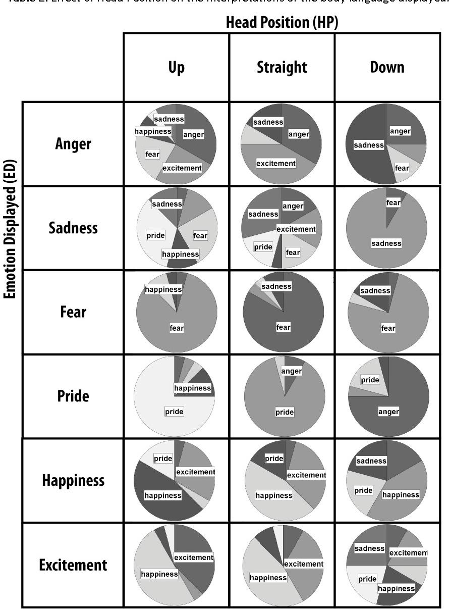 Table 2 from Children Interpretation of Emotional Body