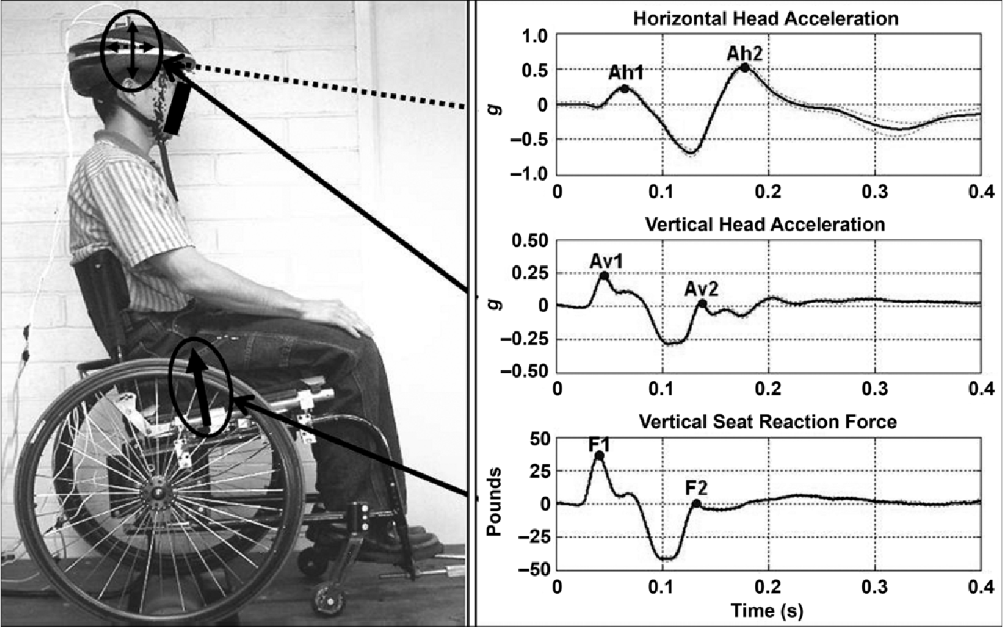 PDF] Effect of rear suspension and speed on seat forces and head ...