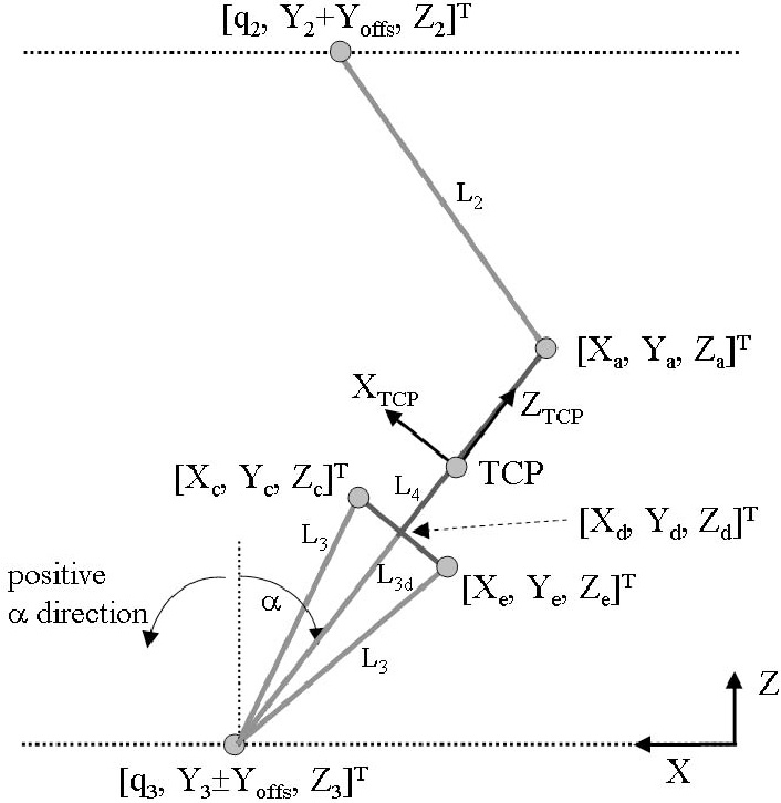 Figure 2 from Kinematic error calibration of the Gantry-Tau