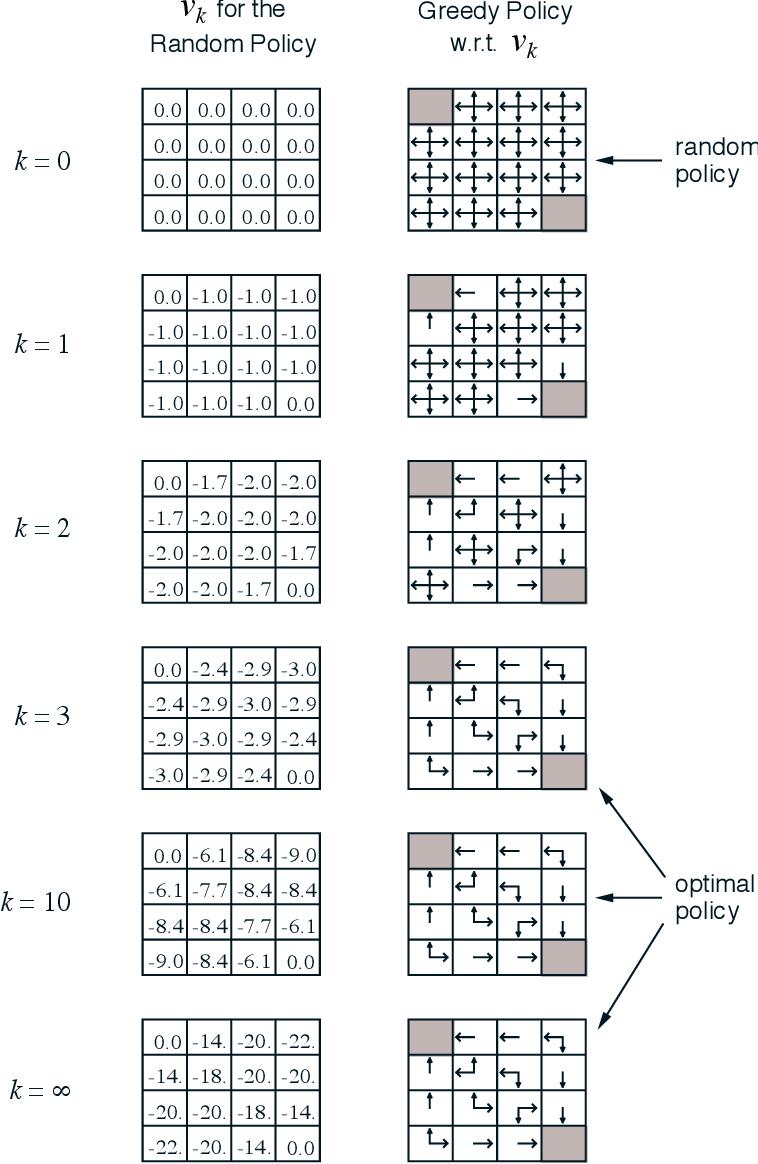 figure 4.1