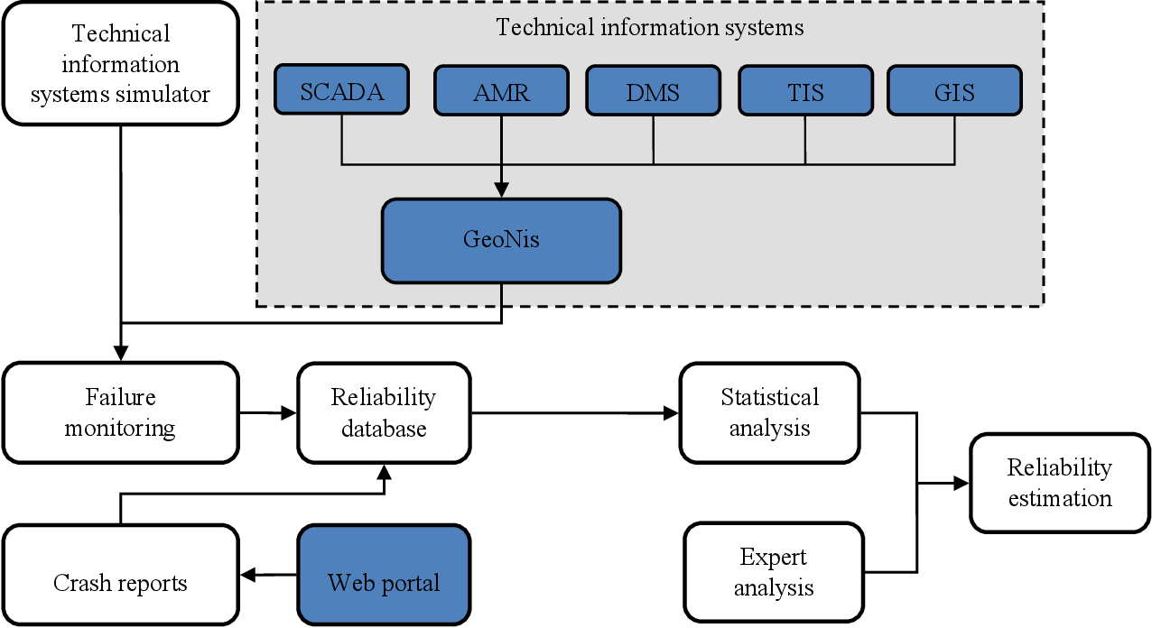 Pdf High Level Design Of Architecture For Software Reliability Management Of Power Supply Company Jugoistok Semantic Scholar