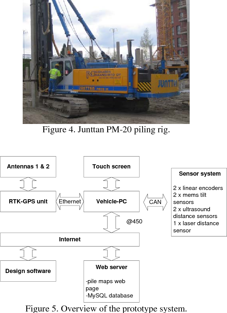 PDF] UTILISATION OF A 3D DESIGN DATA IN CONTROLLING PILE