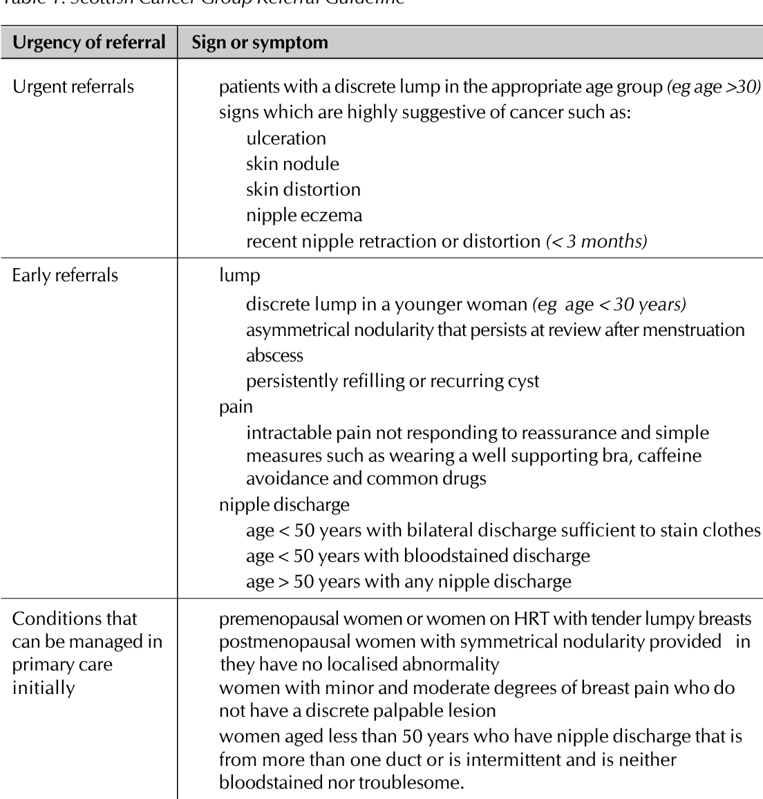 Table 1 from SIGN Guideline No  84 Management of breast