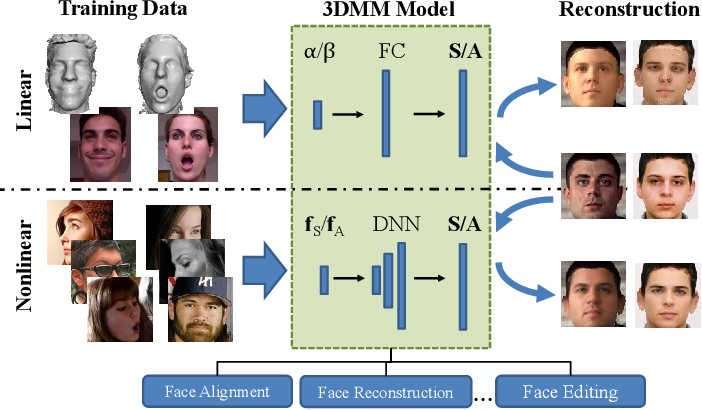 Figure 19 from On Learning 3D Face Morphable Model from In