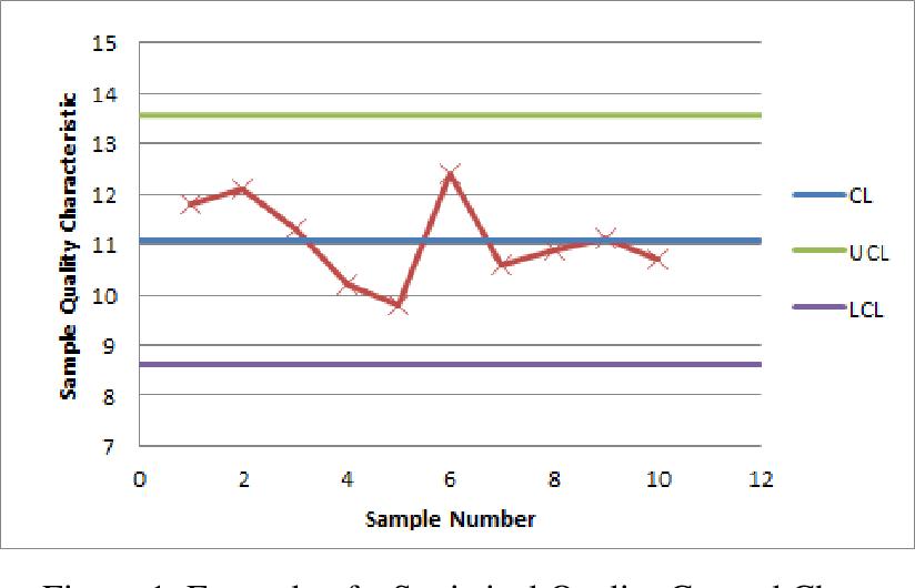 PDF] A self-starting statistical control chart methodology
