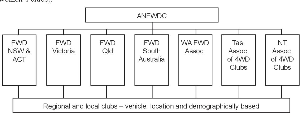 PDF] On Track: Four wheel drive tourism in desert Australia ...