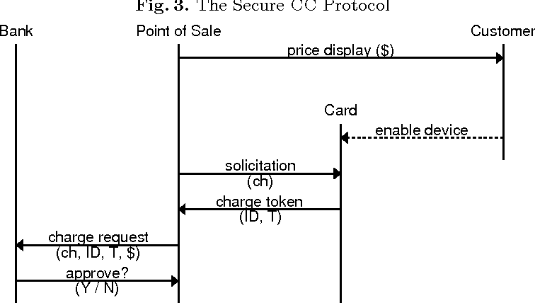 Figure 3 from Securing NFC Credit Card Payments Against