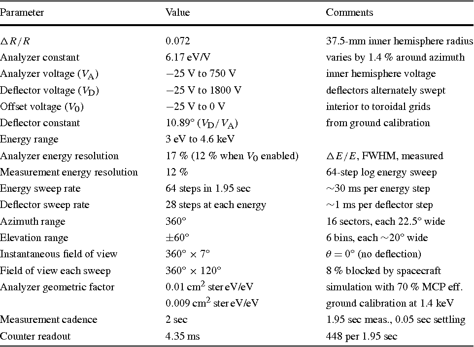 Table 1 from The MAVEN Solar Wind Electron Analyzer