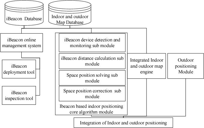 An iBeacon-based indoor and outdoor positioning system for
