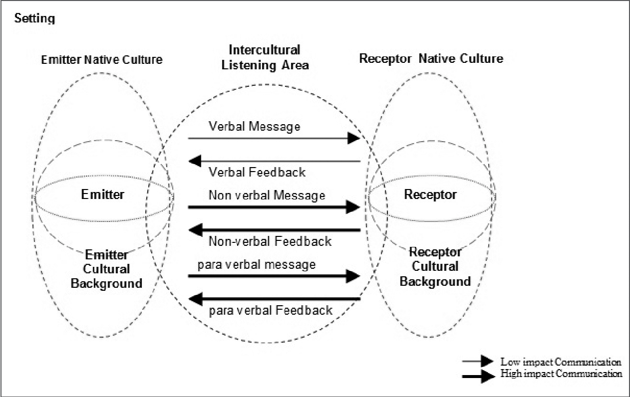 Figure 1 from Communication and cultural interaction in