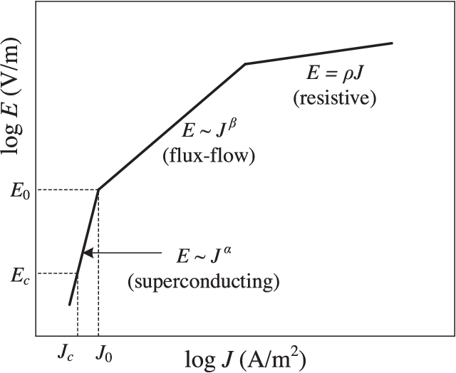 Superconducting Fault Current Limiter Application for