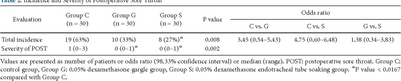 PDF] Effects of topical dexamethasone in postoperative sore