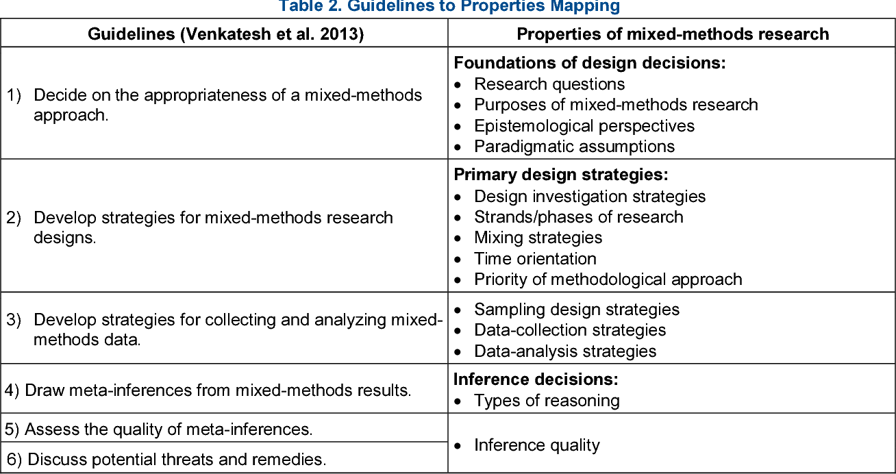 Fqdusample mixed methods research paper