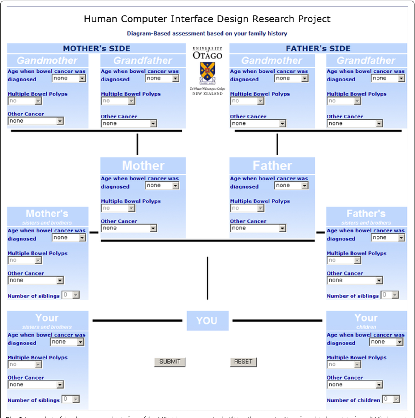 Figure 1 From Family History Assessment For Colorectal Cancer Crc Risk Analysis Comparison Of Diagram And Questionnaire Based Web Interfaces Semantic Scholar