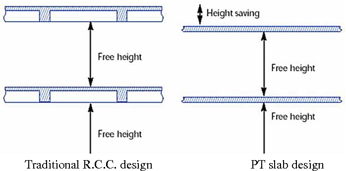 Figure 1 from A Research on Comparison of R C C and Post