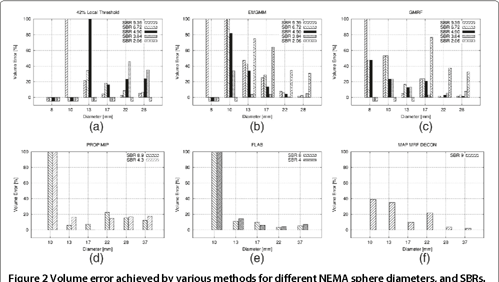 PET image segmentation using a Gaussian mixture model and Markov ...